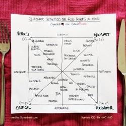 Dicci dove mangi e scoprirai chi sei: è la g-astrologia!